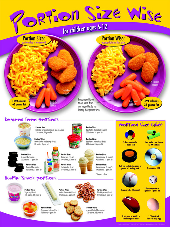 Learning ZoneXpress Poster - Kids Portion Size Wise
